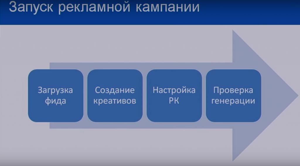 Смарт баннеры Яндекс Директ - обзор