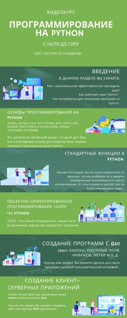 Состав курса - Python обучение с нуля до Гуру для детей и взрослых